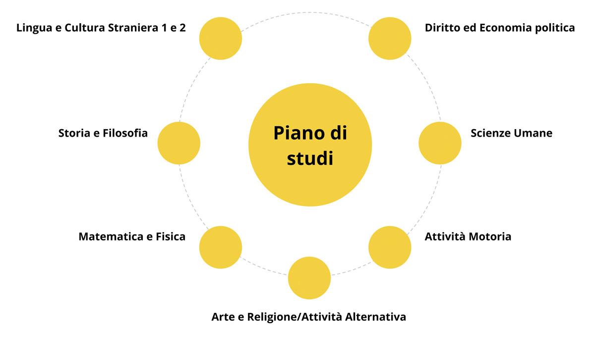 piano studi Liceo Sportivo Gianni Brera
